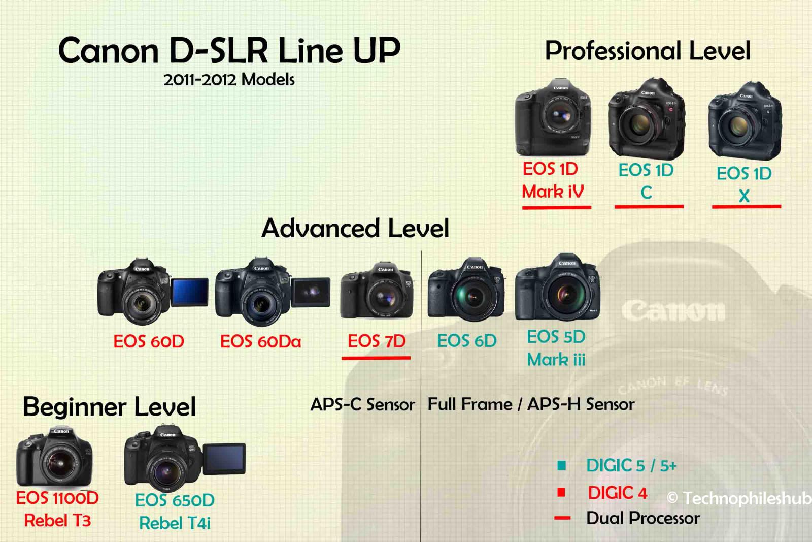 Canon DSLR Line UP