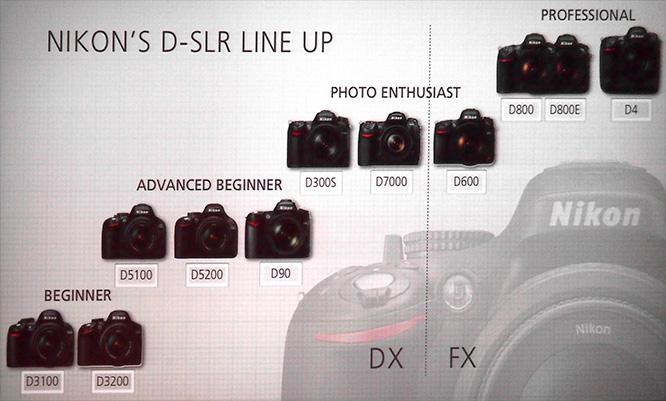 Nikon DSLR Line upNikon DSLR Line up